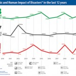The Economic and Human Impact of Disasters in the last 12 years