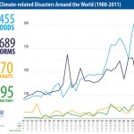 Linking climate data with disaster symbols