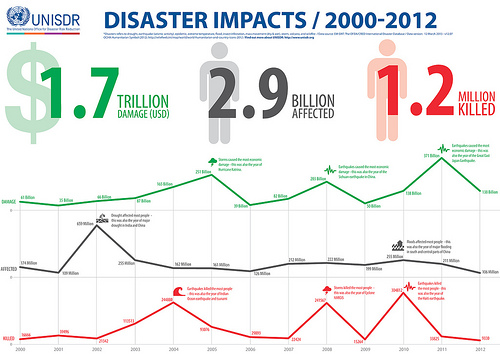 Disaster Impacts / 2000-2012